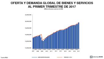 Oferta y demanda global de bienes y servicios, según el INEGI