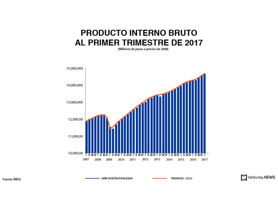 Datos del producto interno bruto al primer trimestre
