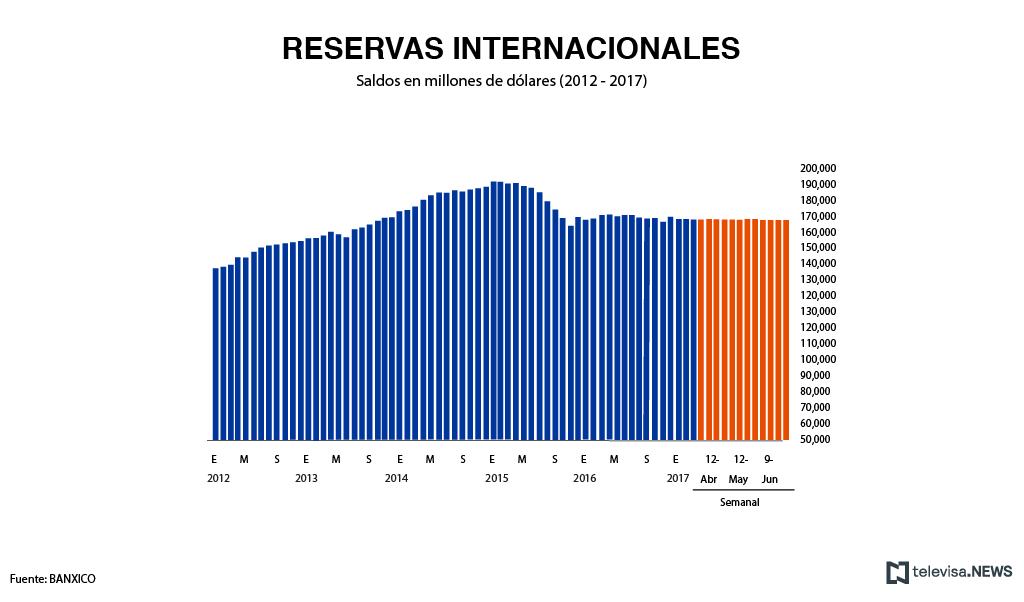 Reservas internacionales en datos de Banxico