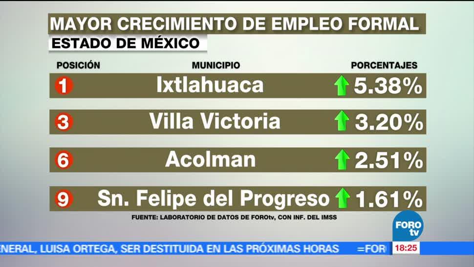 Ixtlahuaca, municipio, empleos genera, México