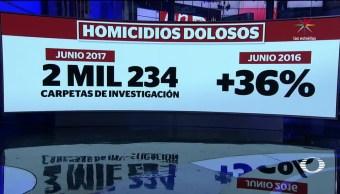 Homicidios Dolosos Aumentan México Junio 2016