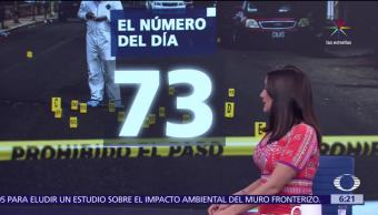 Número del día 73 Homicidios dolosos México