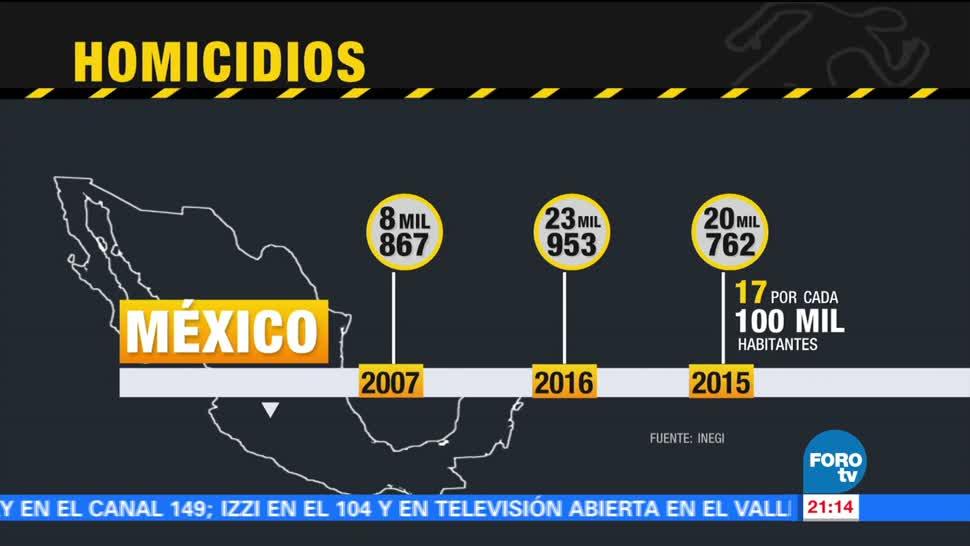 Estadística Homicidios México Multiplicado Últimos Años