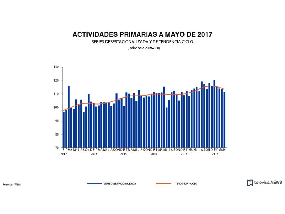 Actividades primarias a mayo de 2017