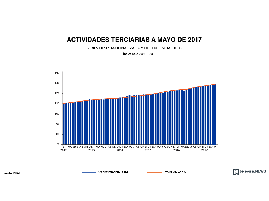 Actividades terciarias a mayo de 2017
