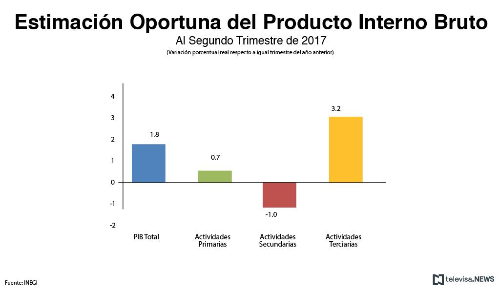 Resultados originales muestran aumento de 1.8% del PIB