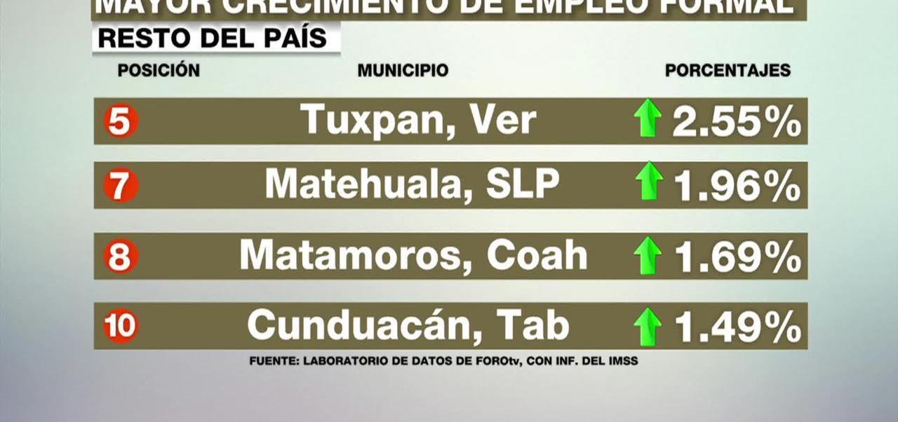 noticias, forotv, Crecimiento de empleo, municipio, México, crecimiento mensual promedio en materia