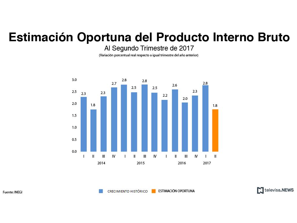 Crecimiento histórico del PIB según el INEGI