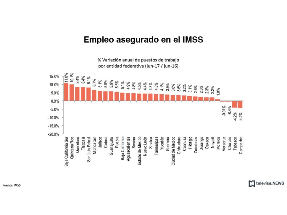 Gráfico con datos del IMSS sobre empleos creados en cada entidad federativa