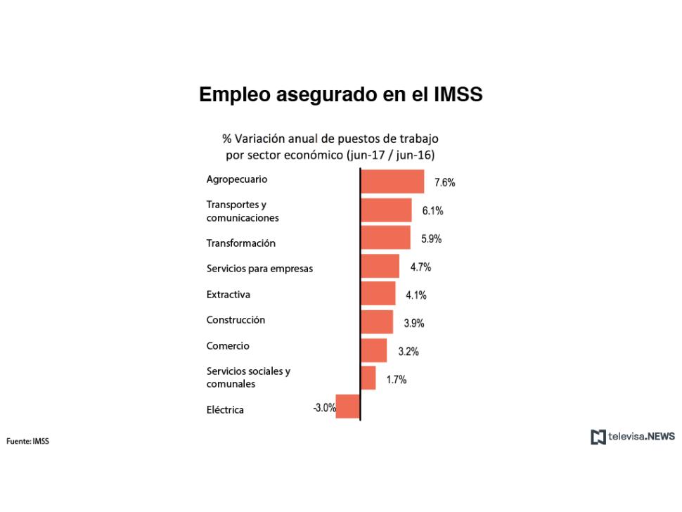 Gráfico con datos del IMSS sobre empleos creados por sector