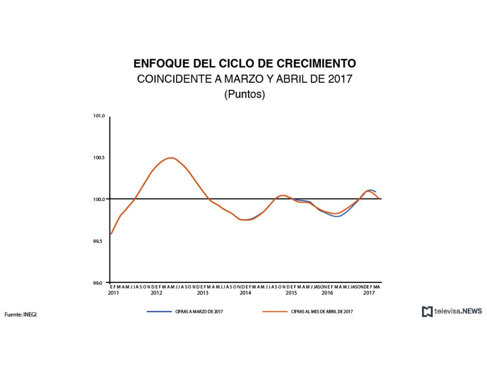 Datos del indicador coincidente en marzo y abril, según el INEGI