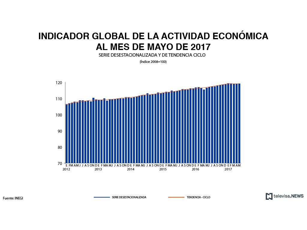 Crecimiento económico crece de maneras diferente en mayo