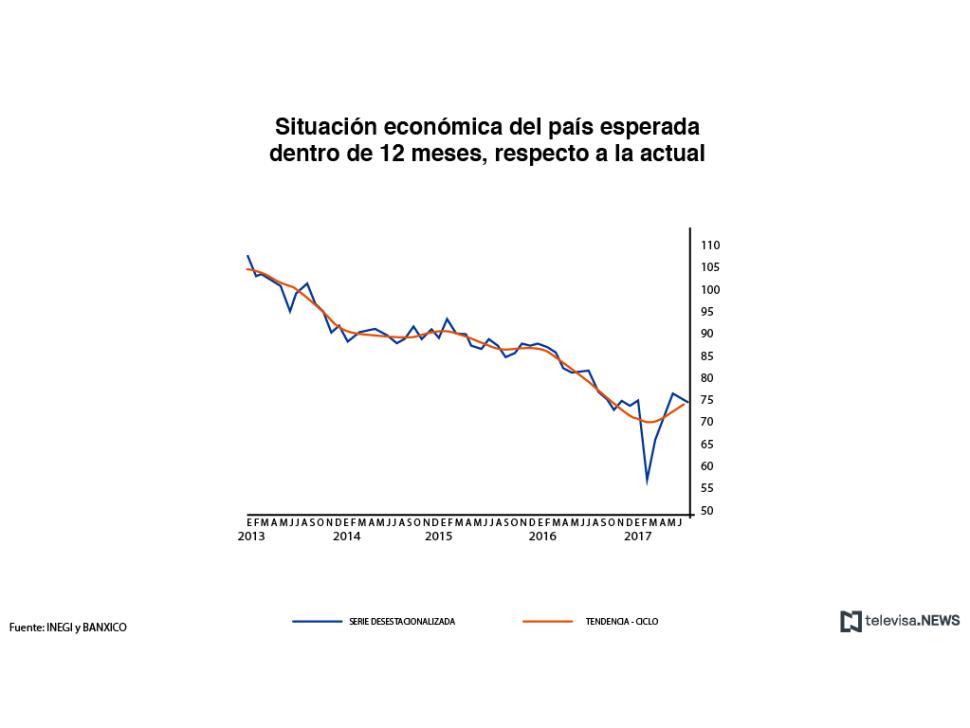 Perspectiva de la situación económica del país dentro de 12 meses