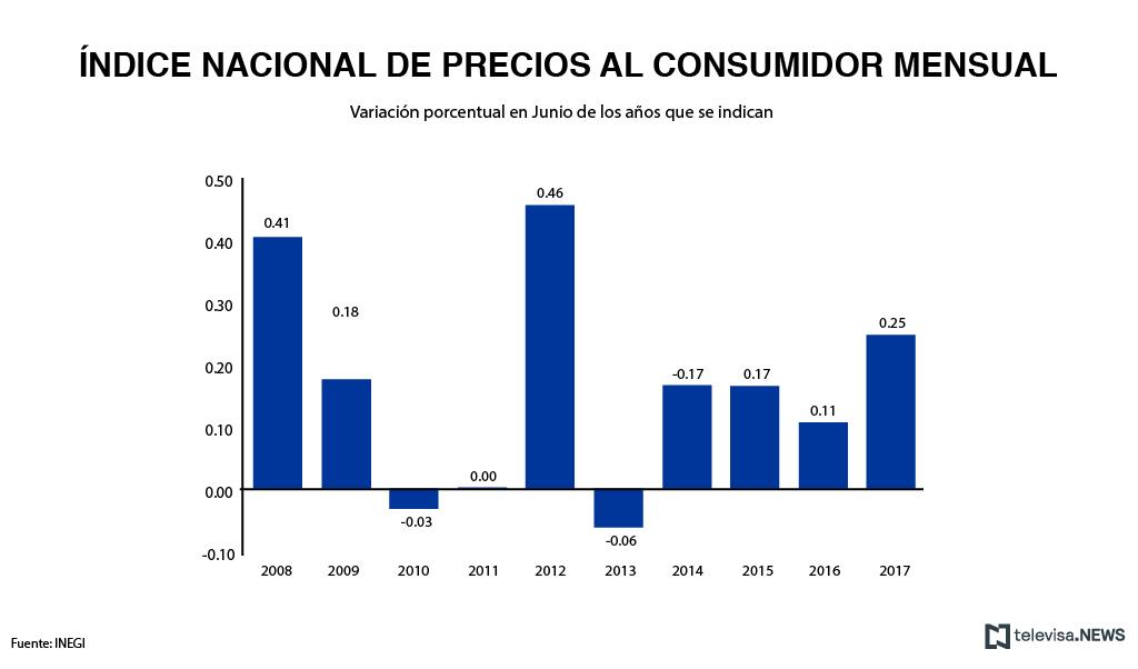 Información del comportamiento de los precios al consumidor