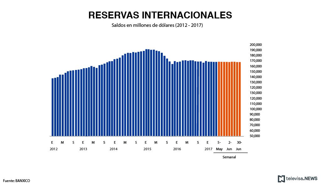 Datos de las reservas internacionales, según Banxico