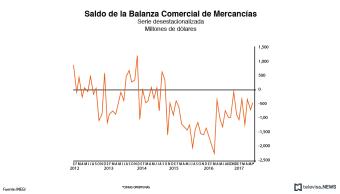 Saldo de la balanza comercial de mercancías
