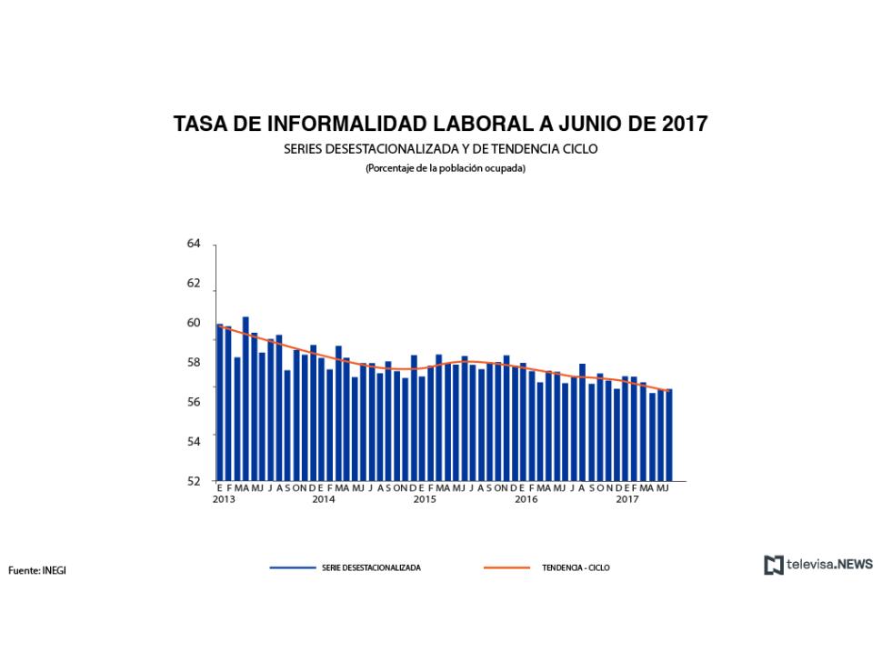 Tasa de informalidad laboral a junio, según el INEGI