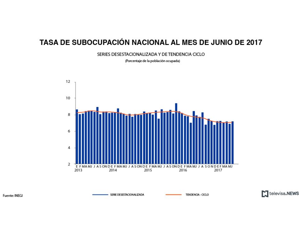 Tasa de subocupación nacional a junio, según el INEGI