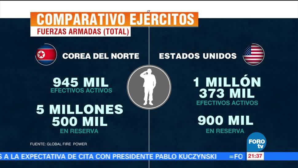 Comparativos entre el ejército de Estados Unidos y Corea del Norte