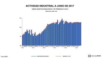 Actividad industrial a junio, de acuerdo con datos del INEGI