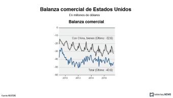 Balanza comercial de Estados Unidos-datos en millones de dolares
