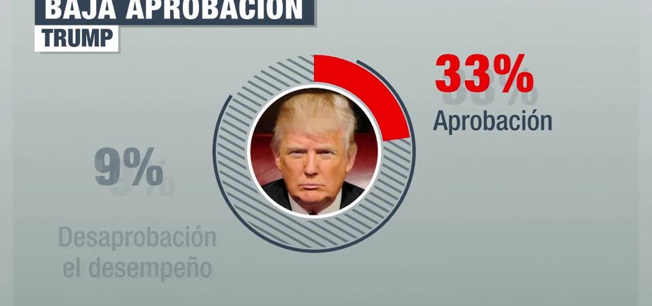 Continua a la baja la popularidad de Donald Trump