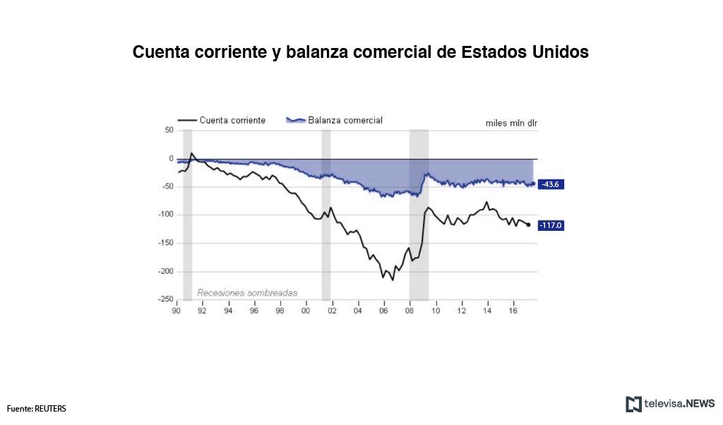 Cuenta corriente y balanza comercial de Estados Unidos