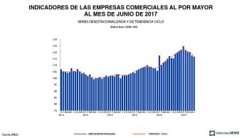 Datos de comercios al por mayor, según el INEGI