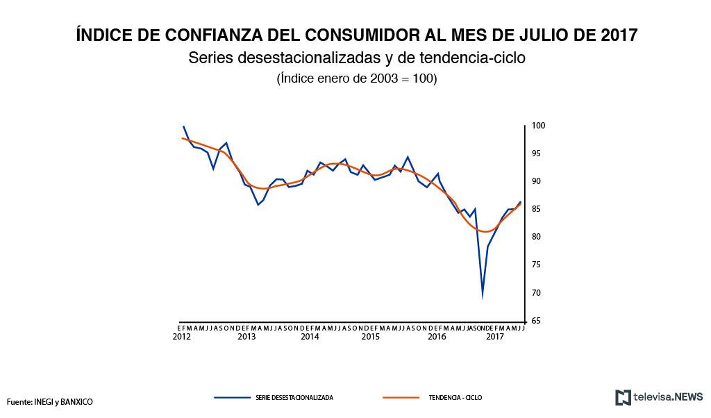 Datos de confianza del consumidor, según el INEGI
