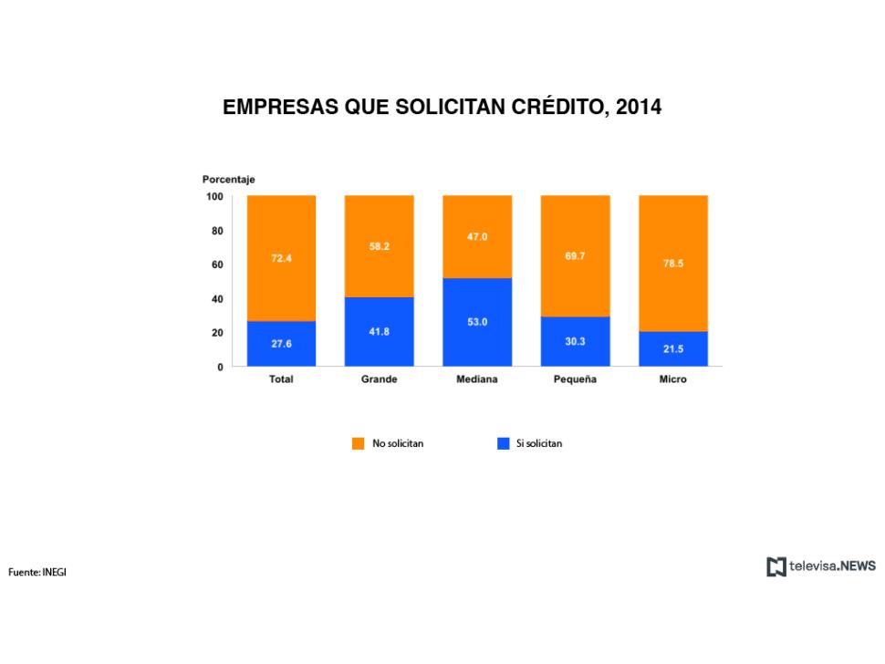 Empresas que solicitan crédito en 2014, Enafin del INEGI