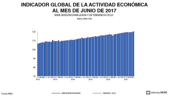 Indicador global de la actividad económica a junio