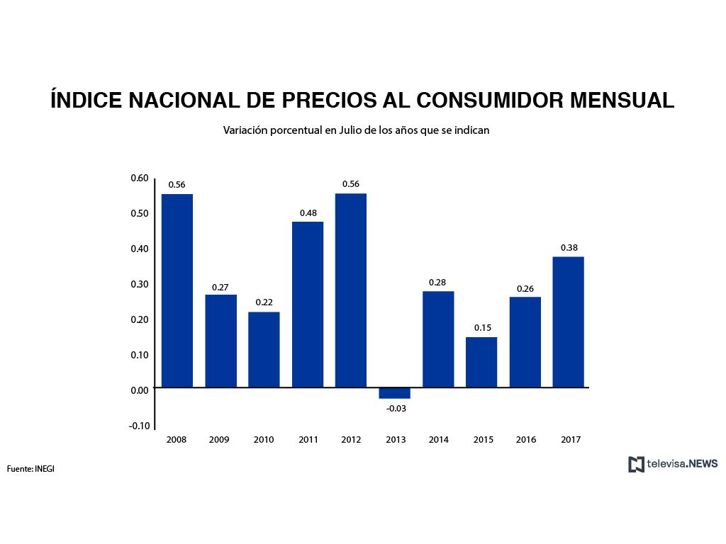 Inflación sigue al alza y llega a 6.44% en julio