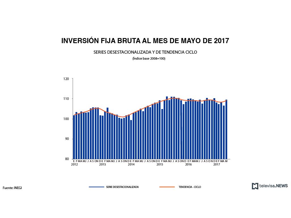 Inversión bruta crece 2.9%
