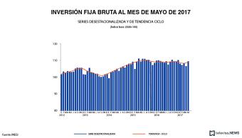 Inversión fija bruta en mayo, según el INEGI