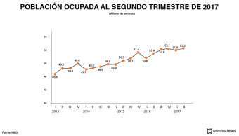 Población ocupada al segundo trimestre, según el INEGI