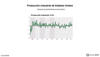 La Fed informa que la producción industrial de Estados Unidos sube