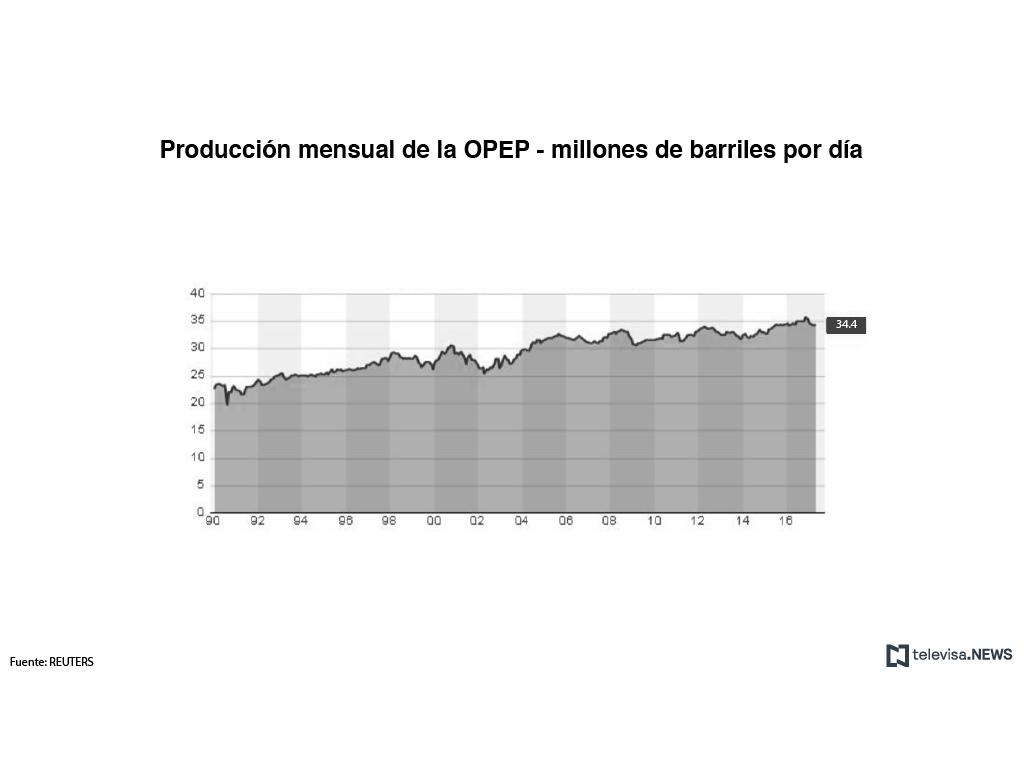 Producción mensual de la OPEP en millones de barriles por día
