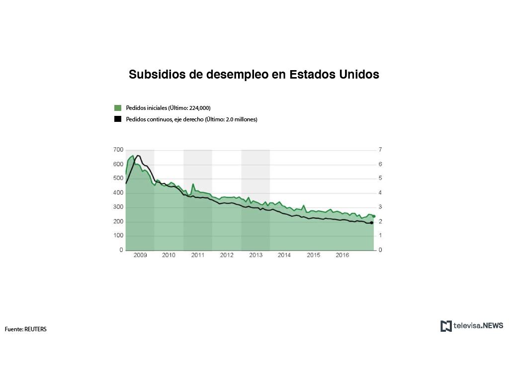 Solicitudes de subsidios por desempleo en EU