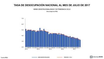 Tasa de desocupación nacional a julio, según INEGI