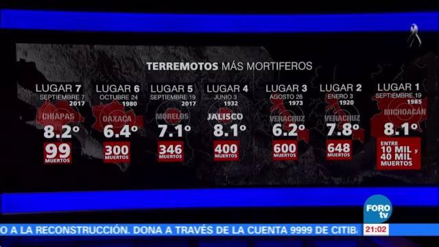 Los 7 terremotos más mortíferos en México