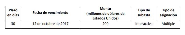 Convocatoria a subasta de coberturas cambiarias