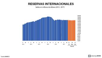 Reservas internacionales tienen un saldo de 173,370 mdd, reporta Banxico