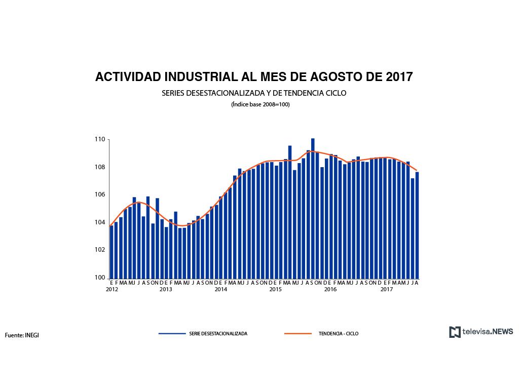 Actividad industrial en agosto de acuerdo con el INEGI