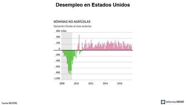 El empleo en EU baja en septiembre