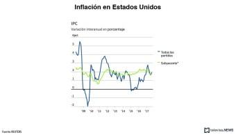 Los precios al productor estadounidenses suben en septiembre
