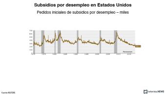 Los subsidios por desempleo caen a mínimo
