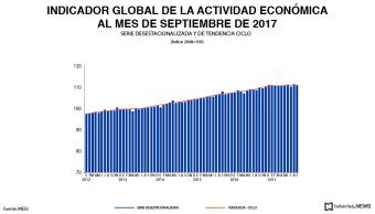 Acticidad económica tiene crecimiento anual en septiembre, reporta INEGI