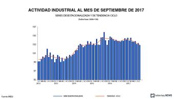 La actividad industrial de México cae 0.4 por ciento