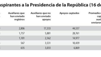 Cifras del registro de aspirantes a una candidatura presidencial independiente