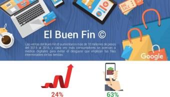 Internet, herramienta para empresas en El Buen Fin